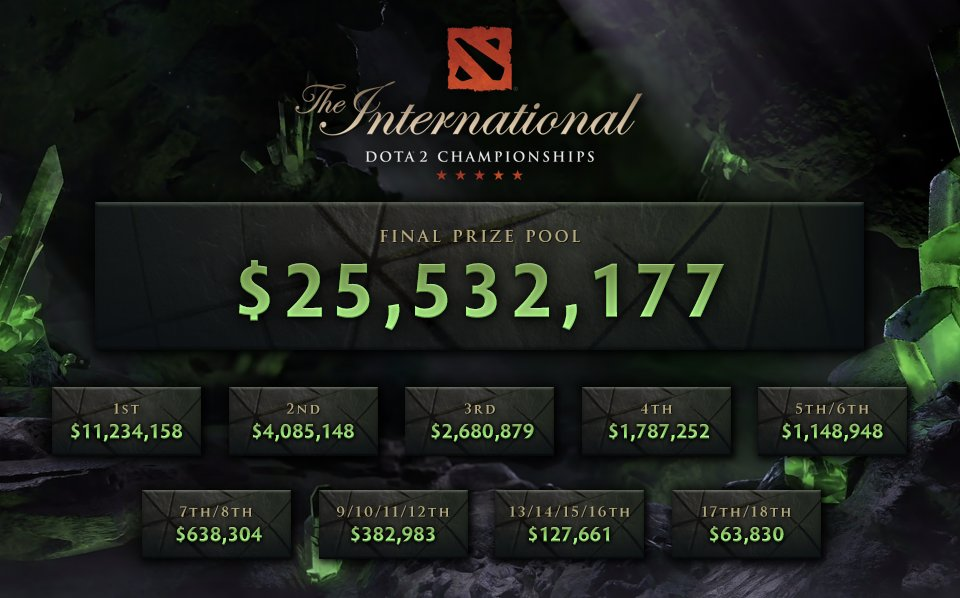 The International 10 Prize Pool Reaches $ 40 Million